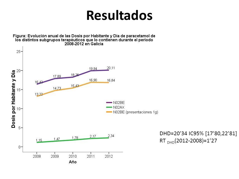 Resultados DHD=20'34 IC95% [17'80,22'81] RT DHD(2012-2008)=1'27
